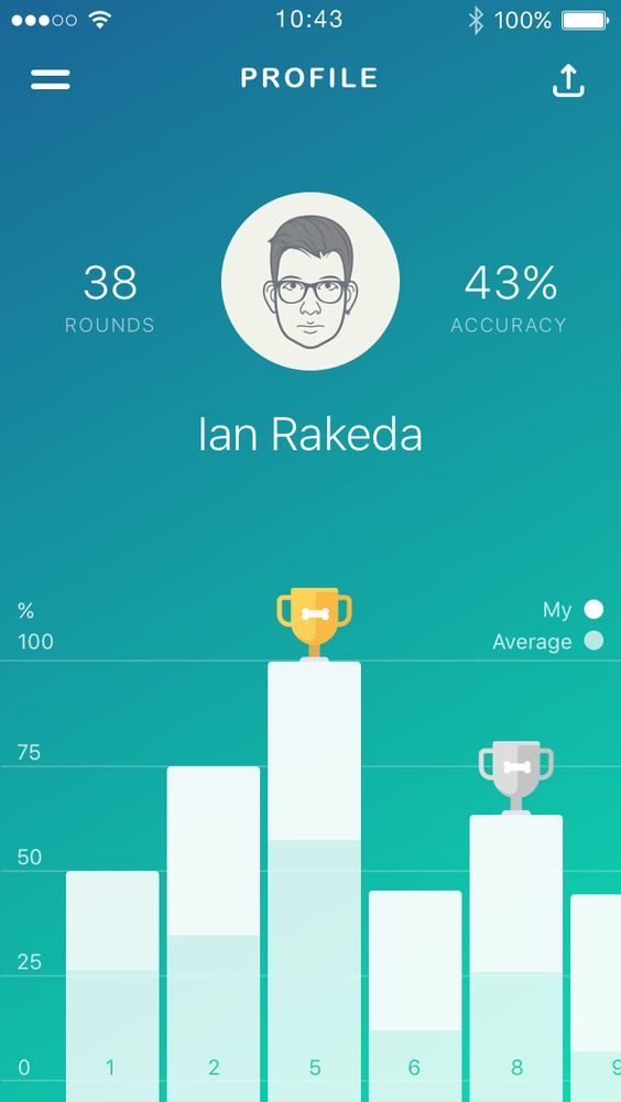Statistics - Pinterest
